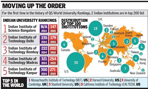 Indian-Institutes-Top-200-World-Ranks
