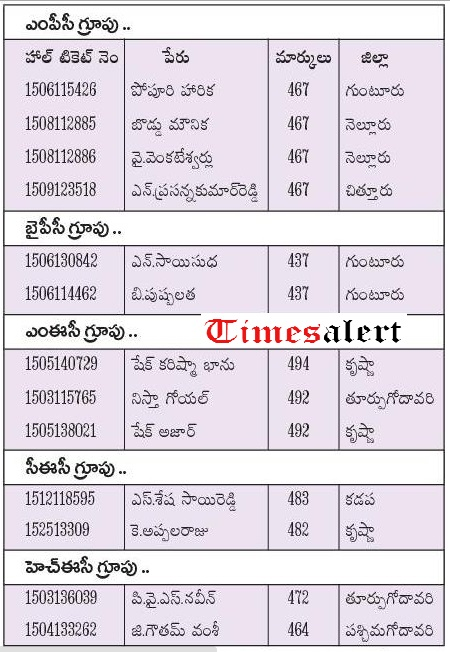 AP Inter 1st Year Results 2016 Toppers List