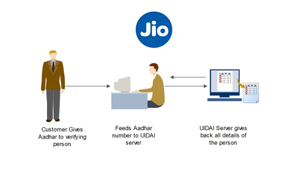 Reliance Jio SIM Online Activation Process