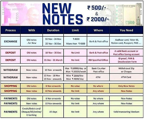 exchange-rs-500-and-1000-notes