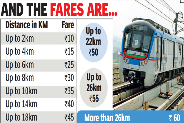 Hyderabad Metro Rail Ticket Price Fare