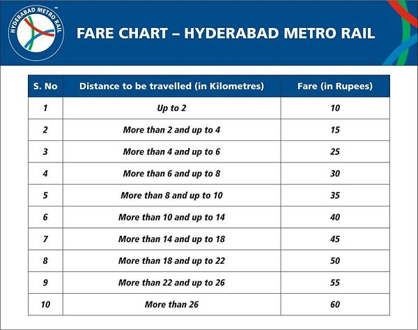 Hyderabad Metro Rail Ticket Price