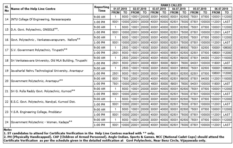 Ap eamcet Certificate Verification Centers List