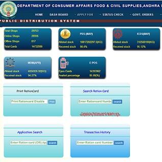 Ration Card Status By Aadhar Card