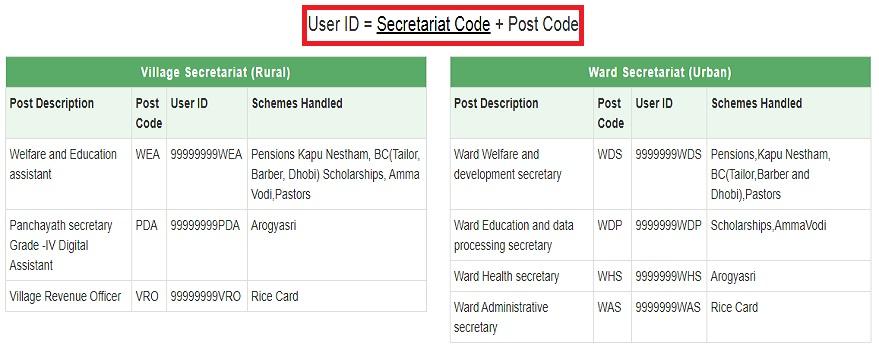Navashakam Login User ID